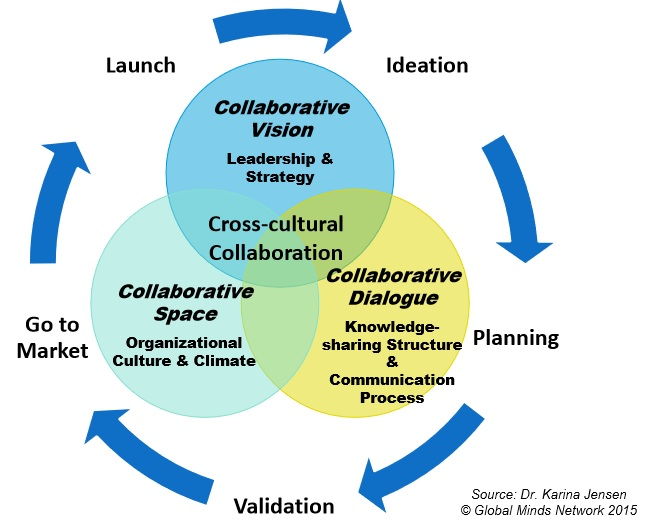 leading global innovation facilitating multicultural collaboration and international market success